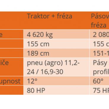 Srovnání nosičů + lesní frézy